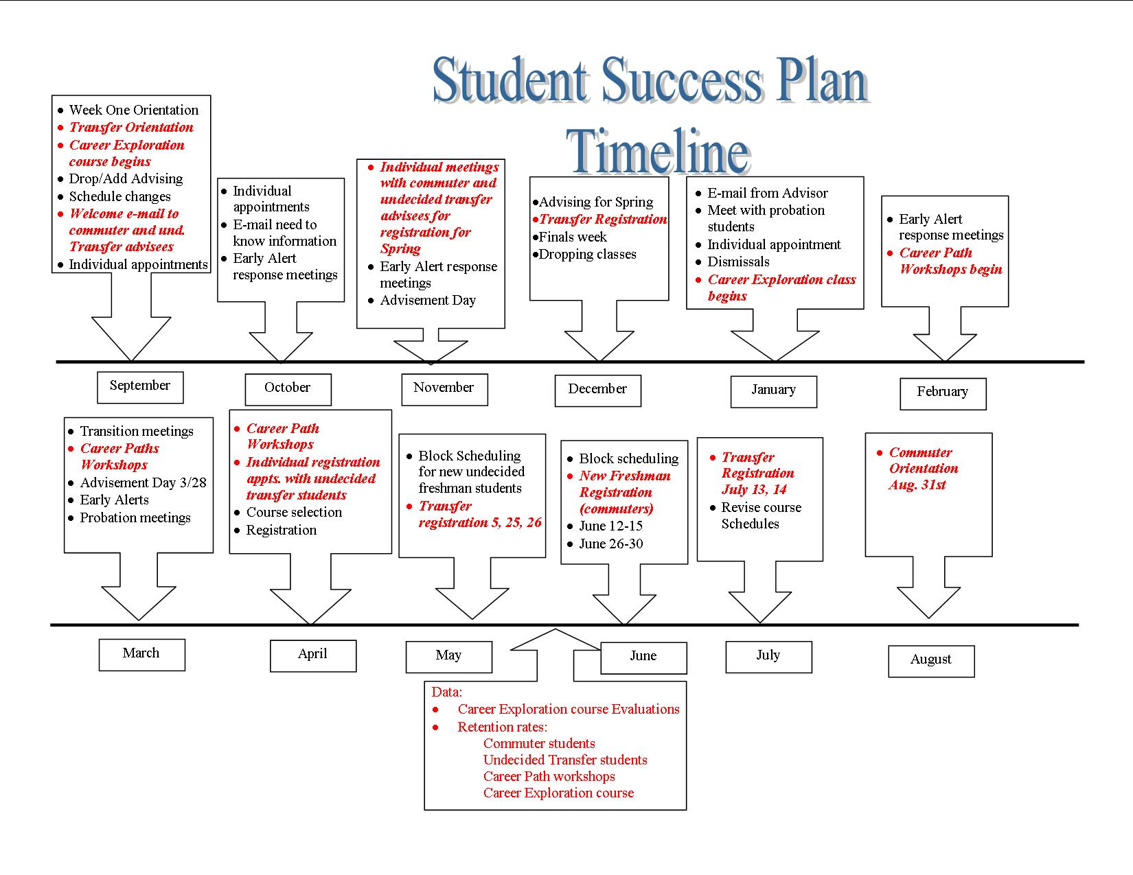 student retention plan template - student success plan