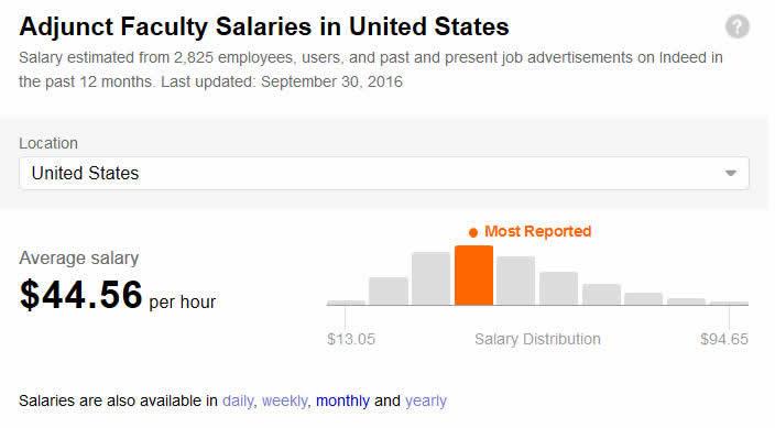 Pay Adjunct Professor Finding Salary Online Teaching Jobs